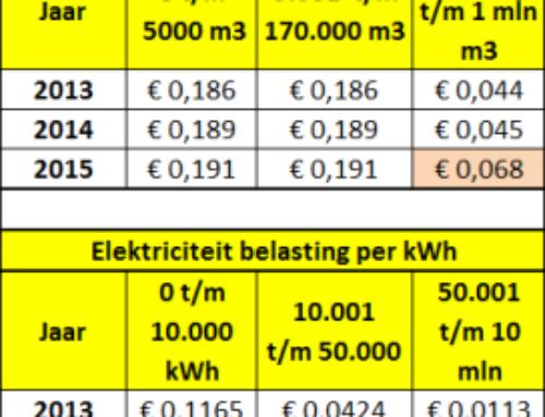 Stijging van de energiebelasting per 2015